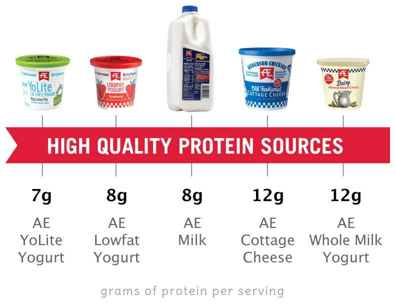 HIgh quality protein sources from AE Dairy
